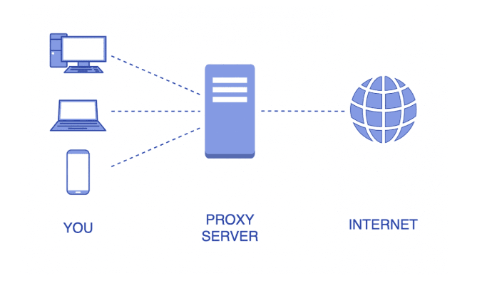 Reasons Why Your Company Should Use Proxy Servers