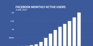 Facebook reaches 2 billion monthly active users